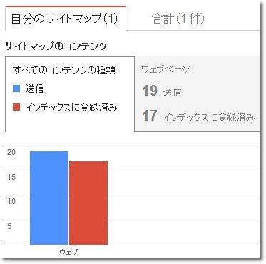 サイトマップ 棒グラフ